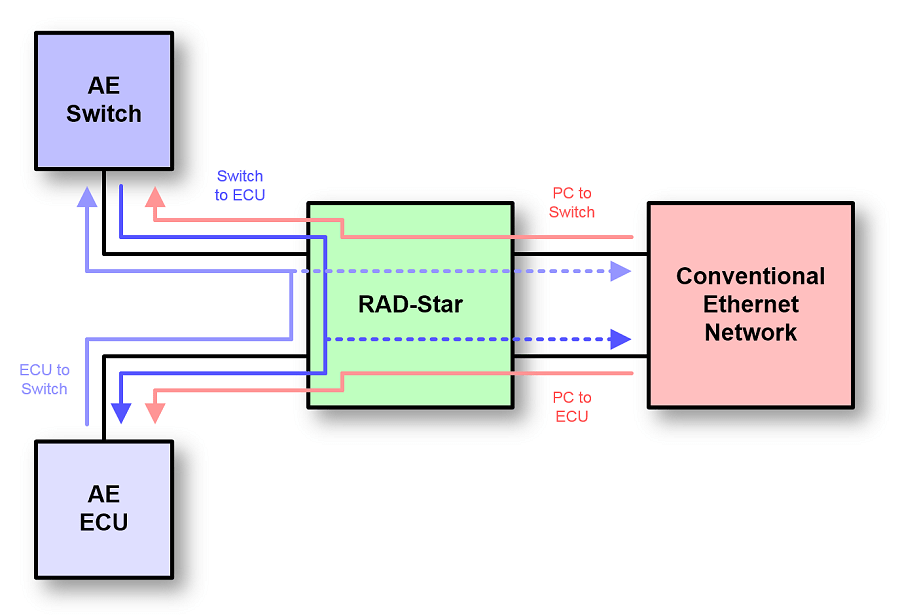 RAD-Star Active Tap Operation Diagram